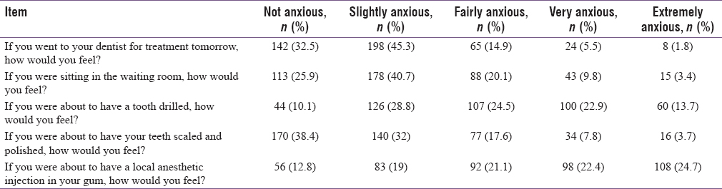 Table 2: Distribution of participants according to responses to items in the Modified Dental Anxiety Scale (<i>n</i>=437)