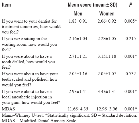 Table 3: Dental anxiety scores according to sex of the participants (<i>n</i>=437)