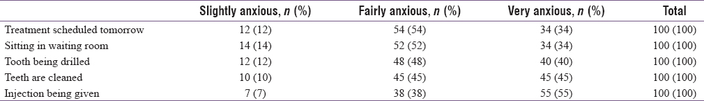 Table 2: Level of dental anxiety among study participants at different settings