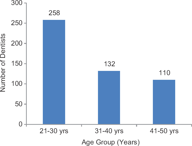 Figure 2: Distribution of participants according to the age group