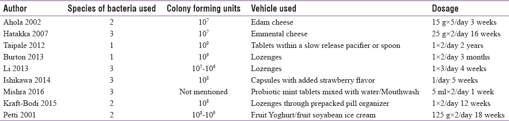 Table 4: Characteristics of probiotics used in included studies