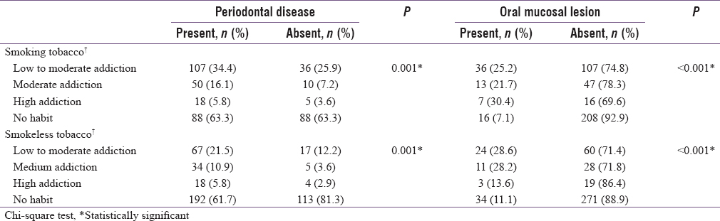 Table 5: Prevalence of periodontal disease and oral mucosal lesion by nicotine dependence to smoking and smokelesstobacco