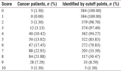 Table 1: Distribution of the cancer patients according to the frequency distribution of Distress Thermometer scores