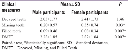 Table 2: Gender-wise description of decayed, missing, and filled teeth of the participants